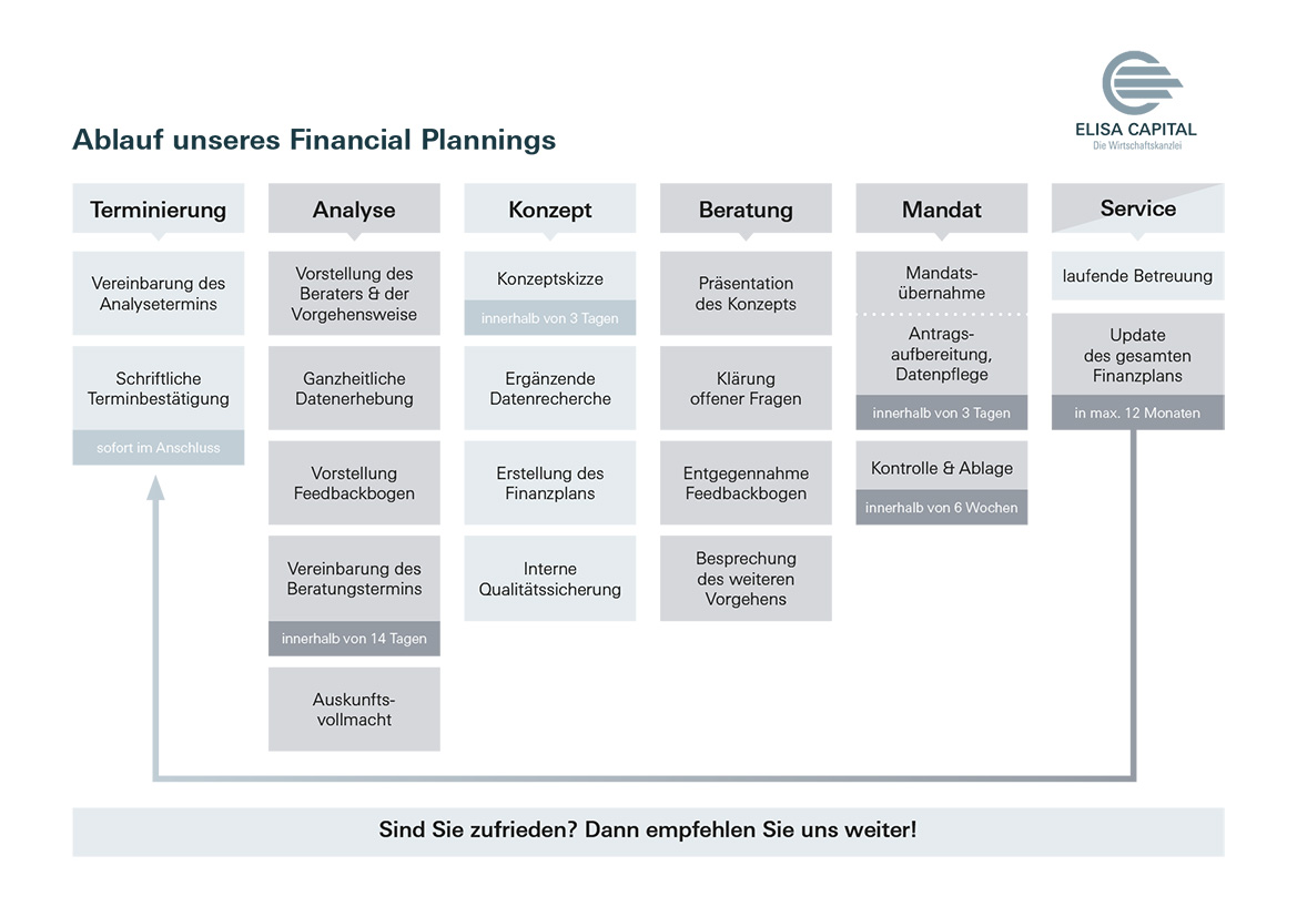 Financial Planning - Elisa Capital GmbH